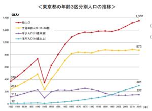 東京の人口の推移